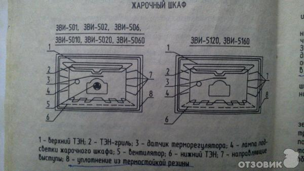 Зви 506 Плита Инструкция - фото 3