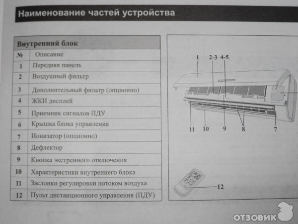 инструкция по эксплуатации кондиционера Arvin - фото 2