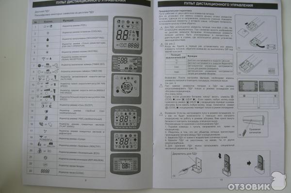 Кондиционер авекс инструкция