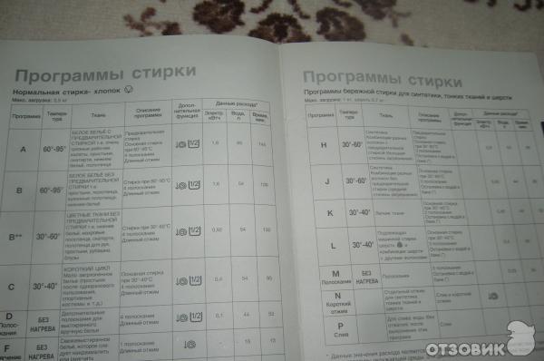 через Условные обозначения на стиральной машине занусси джетсистем 900 колонна