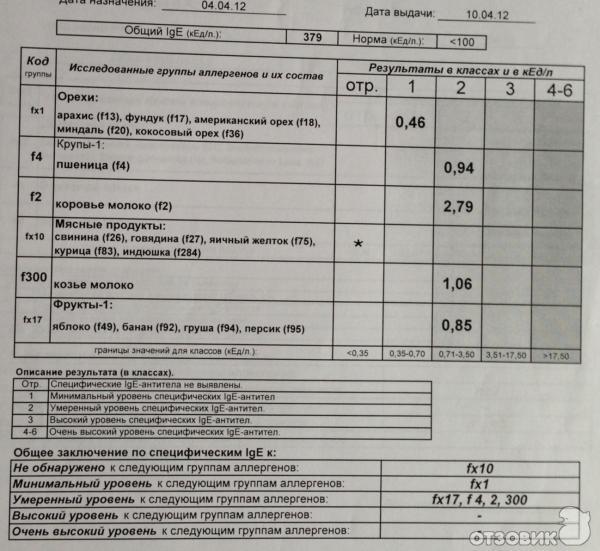 Анализы по крови на паразиты Справка НД для госслужбы Улица Большая Якиманка