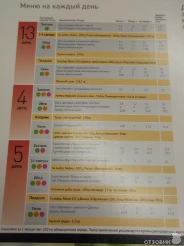 Диета Протасова меню и рецепты блюд для похудения