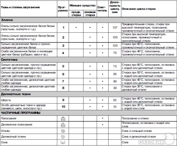 Индезит Wisl 105 Стиральная Машина Инструкция На Русском - фото 6