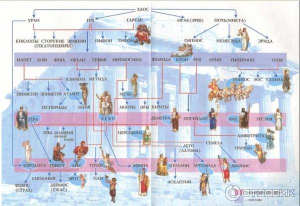 картинки богов мифы древней греции