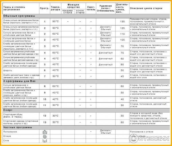 Стиральная Машина Индезит Misl 585 инструкция - картинка 3