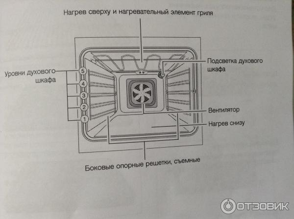 Встроенный электрический