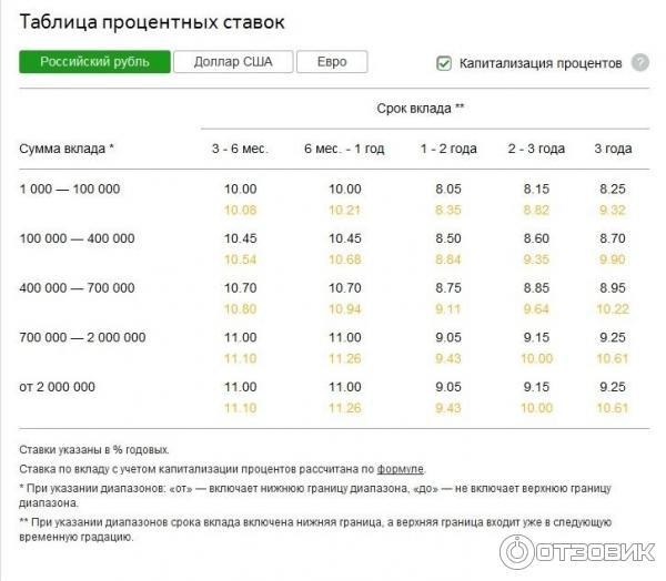Сбербанк в лазаревском процентные ставки по вкладам