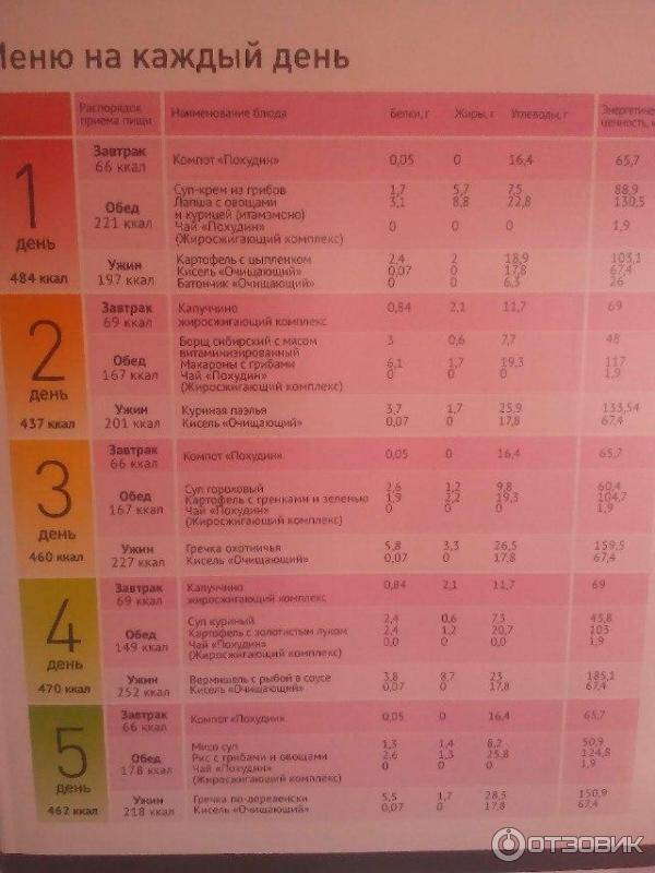 Диета по группе крови - таблица продуктов для похудения
