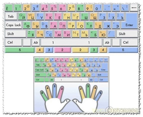 Программу для учения клавиатуры