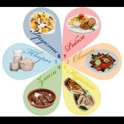 диета анны юхансон отзывы
