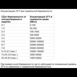 Анализ крови на хгч цена москва москва прикрепление к поликлинике до 1 декабря