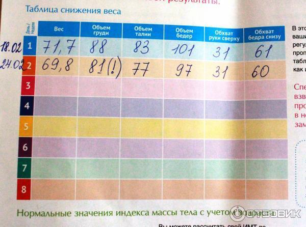 Таблица Похудения Фото.