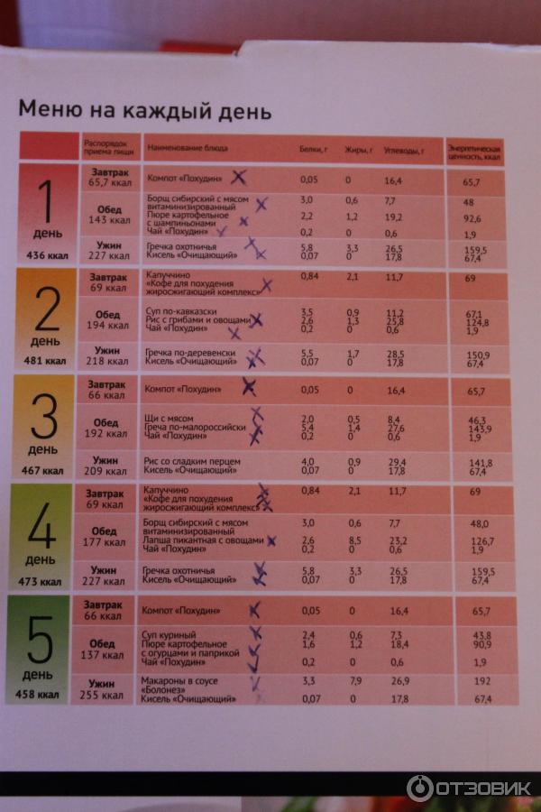 Похудение Программа Меню. Эффективная программа питания для похудения для женщин